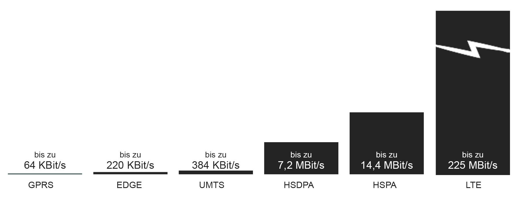 Lte Internet Highspeed Von Smartmobilde