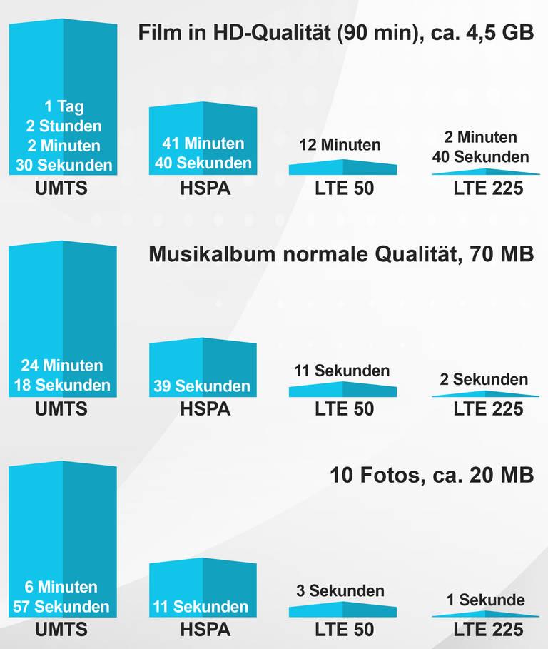 Handyanbieter wechseln lohnt sich fast immer